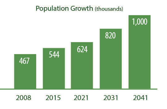 graph of population growth in halton