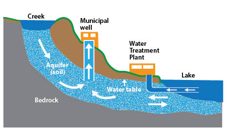 Diagram of drinking water sources which include groundwater from underground aquifers and surface water such as creeks and lakes. These water sources supply the municipal drinking water systems through municipal wells and are processed through water treatment plants.