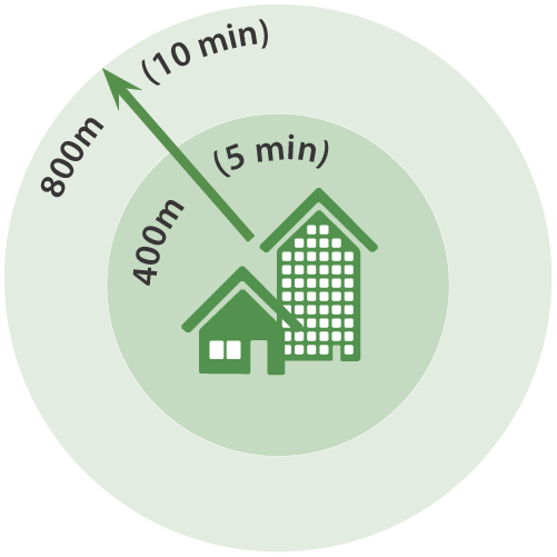 graphic depicting a comfortable walking distance (5 - 10 minutes or 400m - 800m)