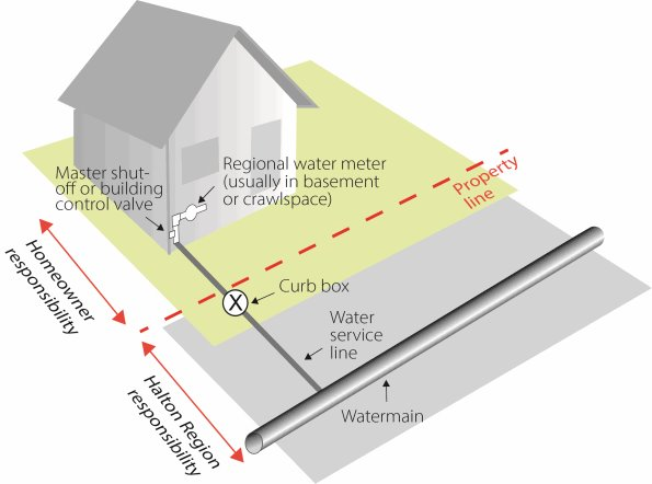 An illustration of a house indicating the property line and the water service, water main and water meter. A property line bisects the area in which the Region and the Homeowner are responsible.