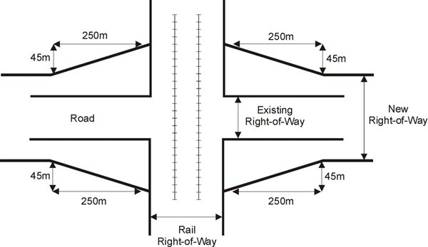 right of way requirements for future railway grade separations